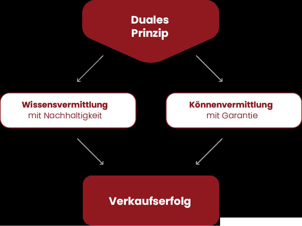 Duales Prinzip Verkaufstraining bank + partner
