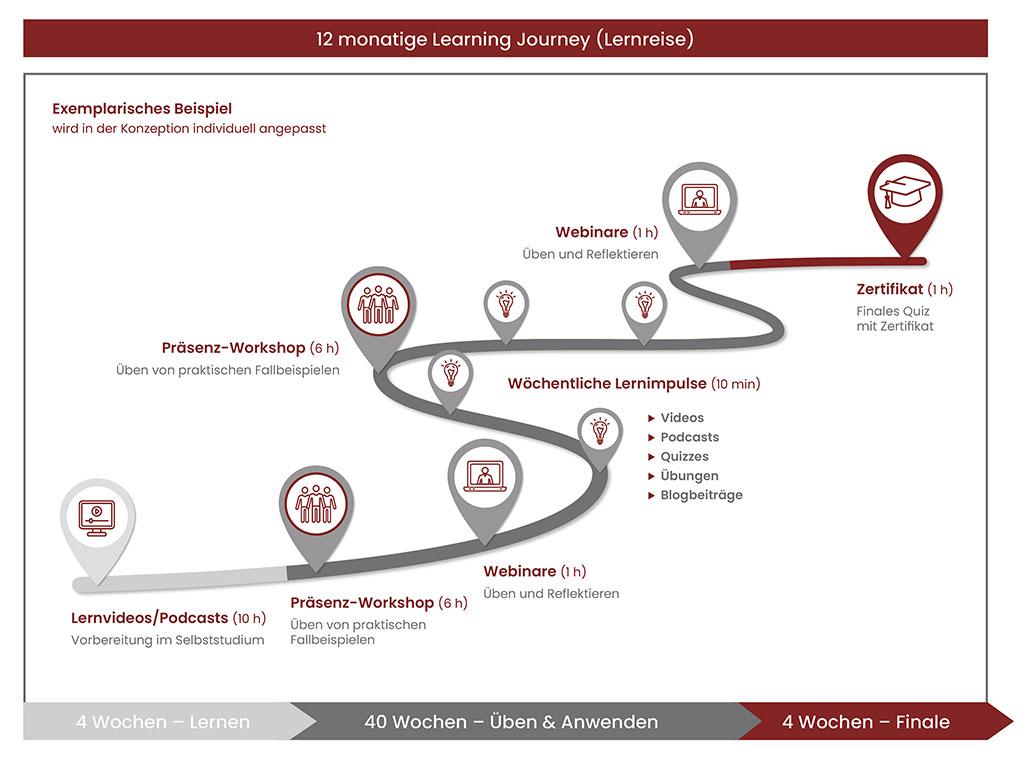 bank + partner Learning Journey nachhaltiges Verkaufstraining